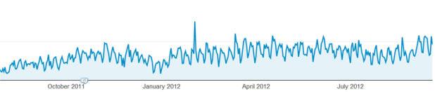 网站访问量趋势